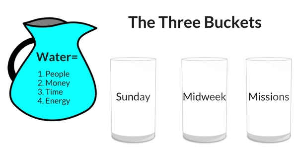 The Three Buckets